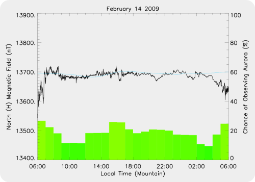 Magnetic Activity on 2009/02/14