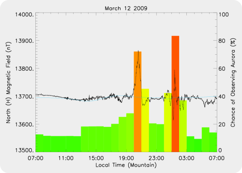 Magnetic Activity on 2009/03/12