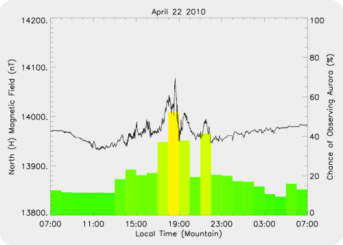 Magnetic Activity on 2010/04/22