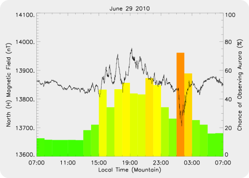 Magnetic Activity on 2010/06/29