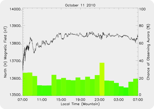 Magnetic Activity on 2010/10/11