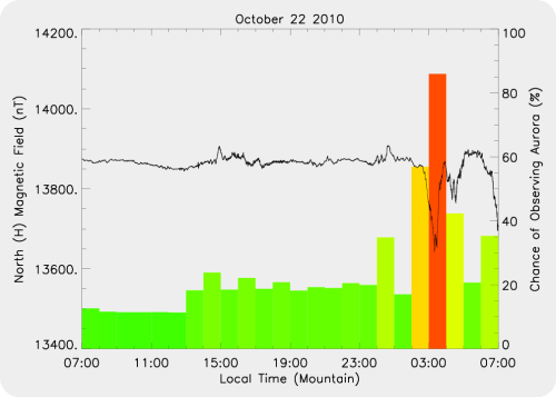 Magnetic Activity on 2010/10/23