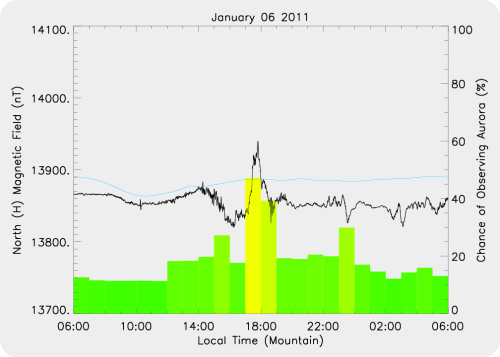 Magnetic Activity on 2011/01/06
