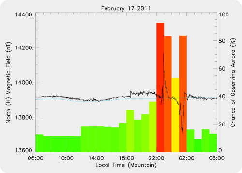 Magnetic Activity on 2011/02/17