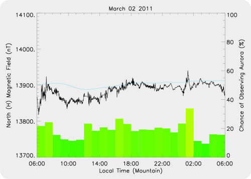 Magnetic Activity on 2011/03/02