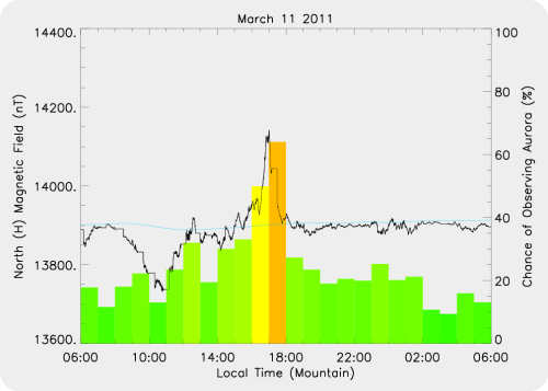 Magnetic Activity on 2011/03/11