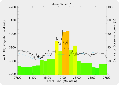 Magnetic Activity on 2011/06/07