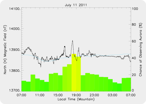 Magnetic Activity on 2011/07/11