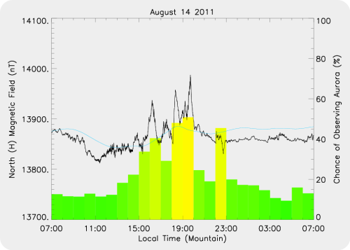 Magnetic Activity on 2011/08/14