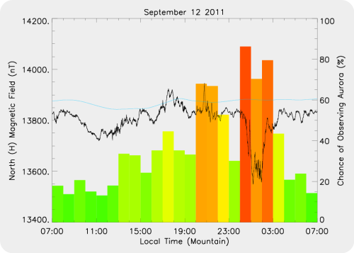 Magnetic Activity on 2011/09/12