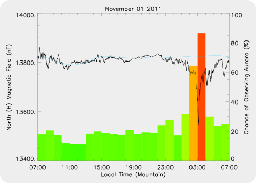 Magnetic Activity on 2011/11/01