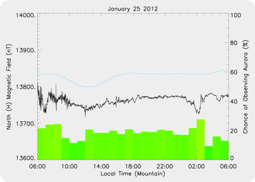 Magnetic Activity on 2012/01/25