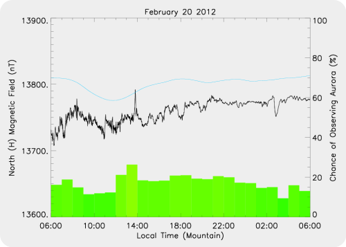 Magnetic Activity on 2012/02/20