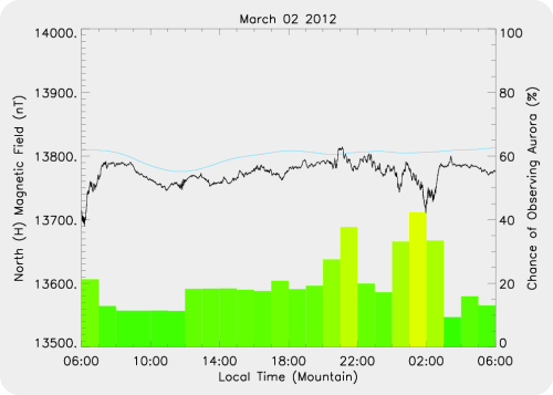 Magnetic Activity on 2012/03/02