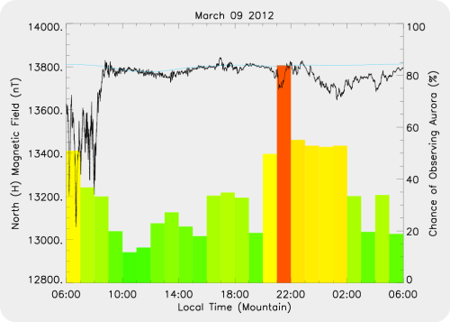 Magnetic Activity on 2012/03/09
