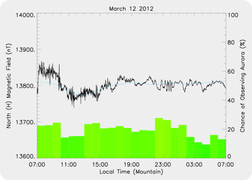 Magnetic Activity on 2012/03/12