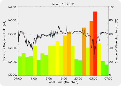 Magnetic Activity on 2012/03/15