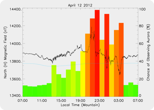 Magnetic Activity on 2012/04/12