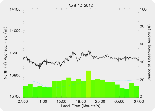 Magnetic Activity on 2012/04/13