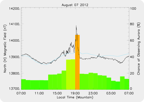 Magnetic Activity on 2012/08/07