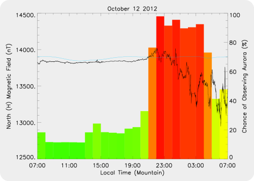 Magnetic Activity on 2012/10/12