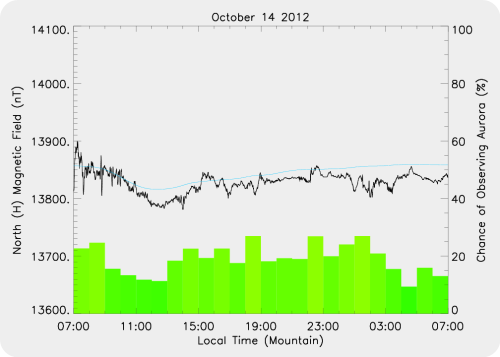 Magnetic Activity on 2012/10/14