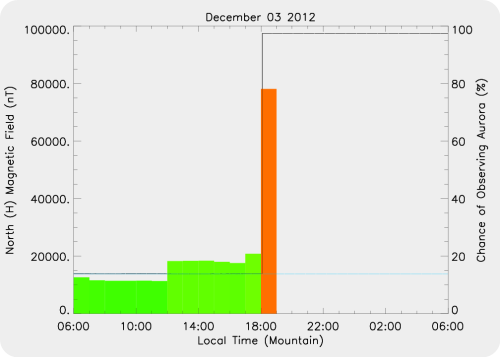 Magnetic Activity on 2012/12/03