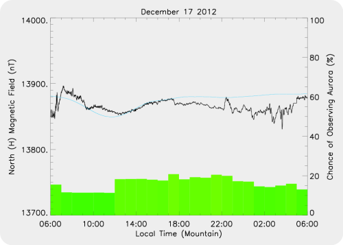 Magnetic Activity on 2012/12/17
