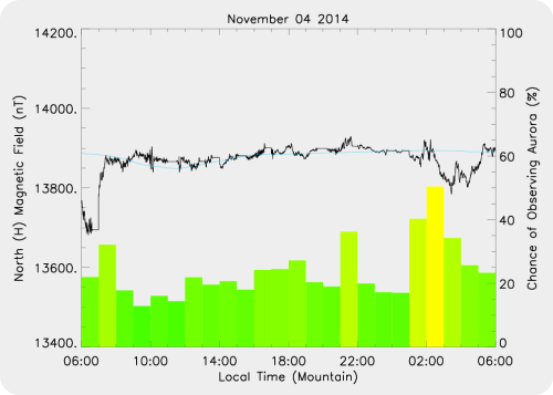 Magnetic Activity on 2014/11/04