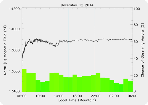 Magnetic Activity on 2014/12/12