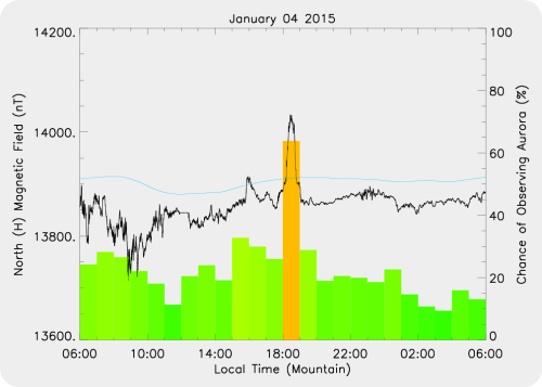 Magnetic Activity on 2015/01/04