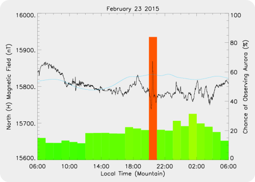 Magnetic Activity on 2015/02/23