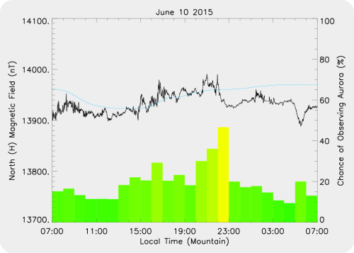 Magnetic Activity on 2015/06/10