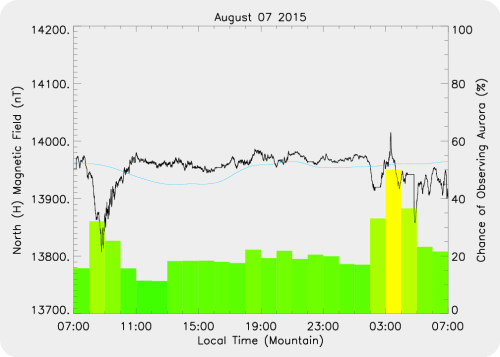 Magnetic Activity on 2015/08/07
