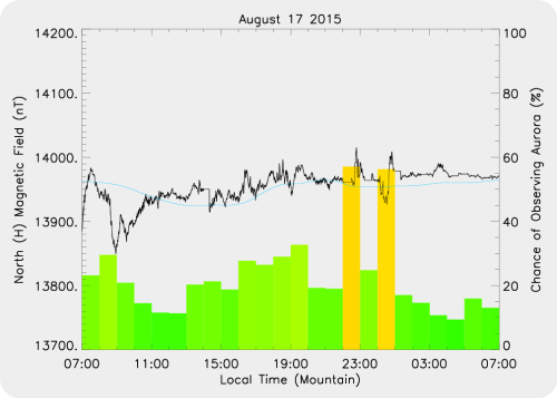 Magnetic Activity on 2015/08/17