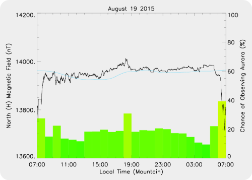 Magnetic Activity on 2015/08/19