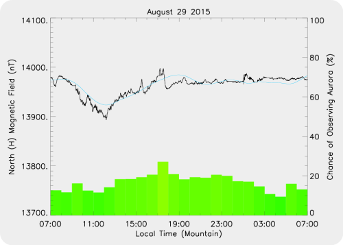 Magnetic Activity on 2015/08/29
