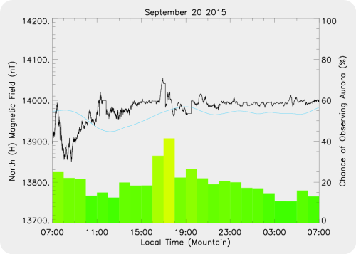 Magnetic Activity on 2015/09/20