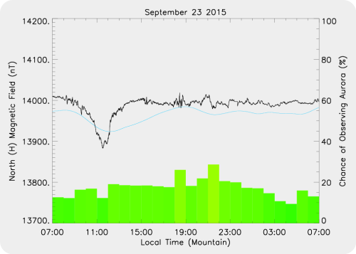 Magnetic Activity on 2015/09/23
