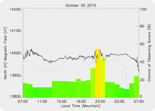 Magnetic Activity on 2015/10/05