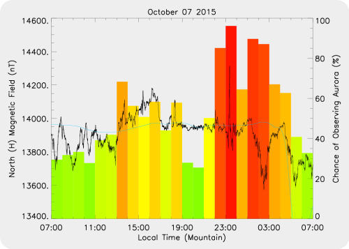 Magnetic Activity on 2015/10/07