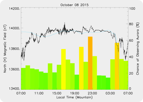 Magnetic Activity on 2015/10/08