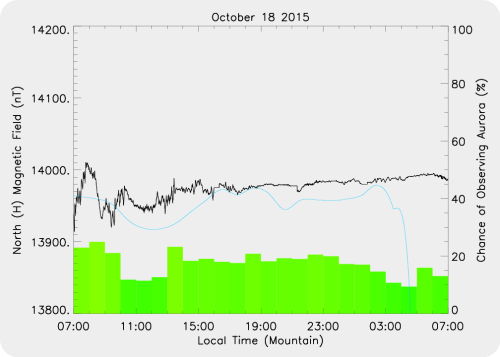 Magnetic Activity on 2015/10/18