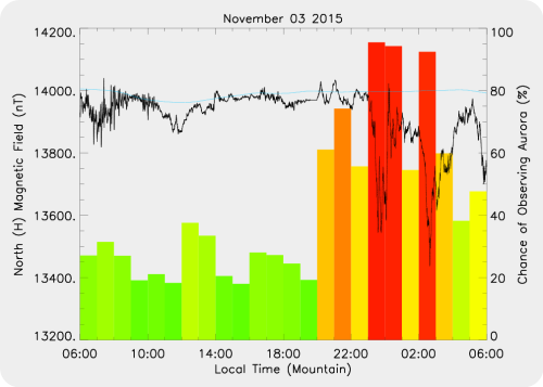 Magnetic Activity on 2015/11/03