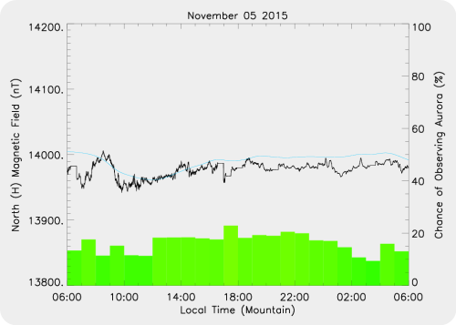 Magnetic Activity on 2015/11/05