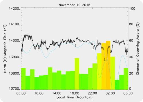 Magnetic Activity on 2015/11/10