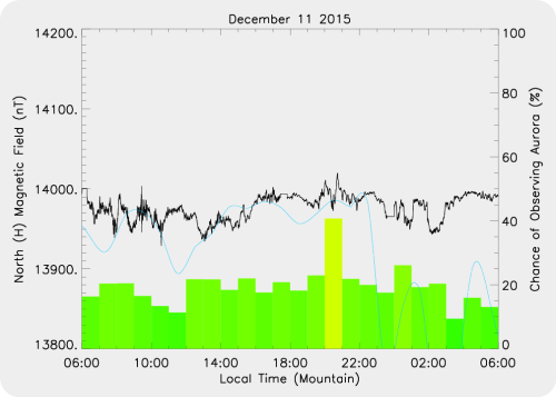 Magnetic Activity on 2015/12/11