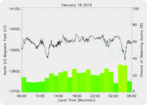 Magnetic Activity on 2016/02/18