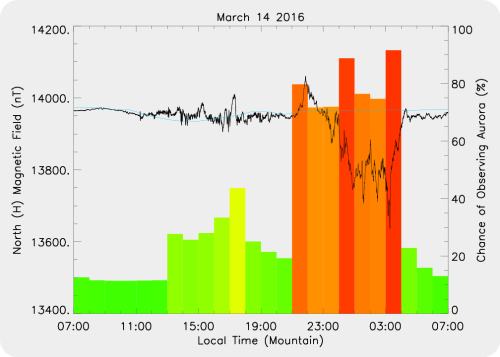 Magnetic Activity on 2016/03/14