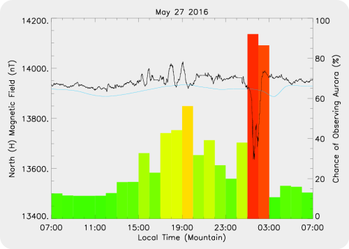 Magnetic Activity on 2016/05/27